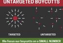 Know what to boycott  – Wissen, was boykottiert werden sollte